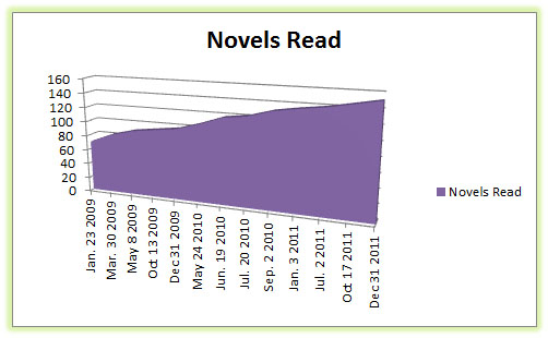 Novels Read Graph